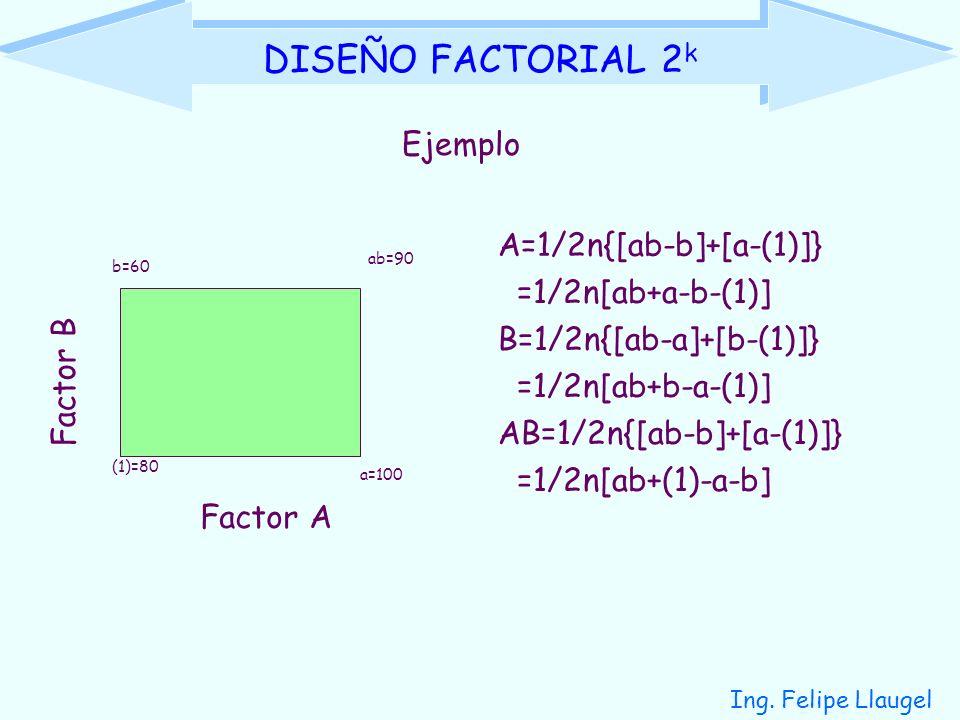 DISEÑO FACTORIAL 2k Ejemplo A=1/2n{[ab-b]+[a-(1)]} =1/2n[ab+a-b-(1)]